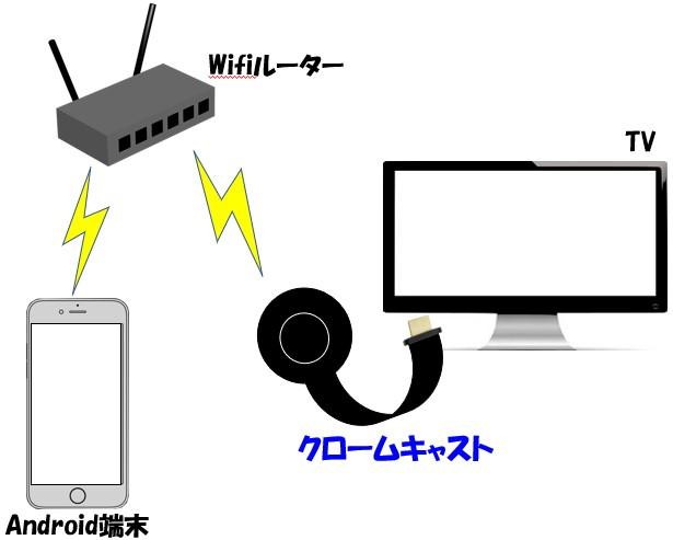 クロームキャストと使う端末を同じインターネットの環境に接続したイメージ