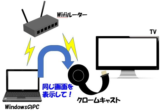 WindowsのPCからクロームキャストにミラーリングするイメージ