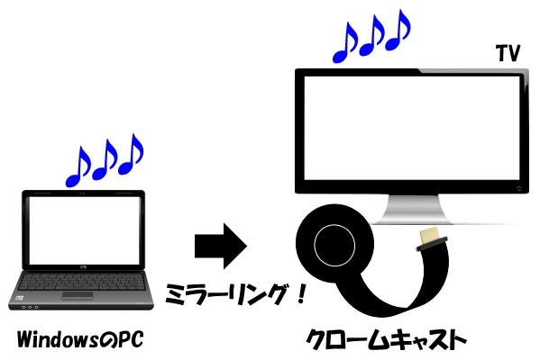 PCとクロームキャスト側で音声が流れる
