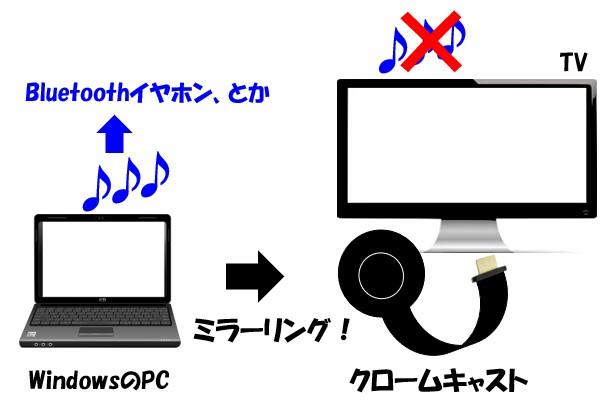PC側はBluetoothで無線イヤホンに接続して、クロームキャスト側のテレビは消音にする