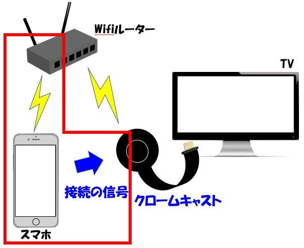 Chromecastとの接続のイメージ