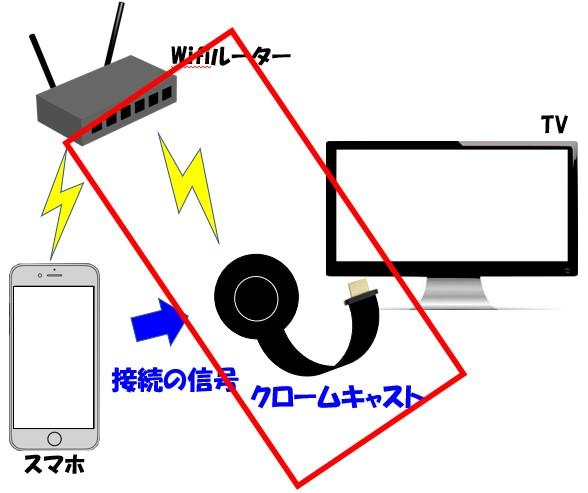 Chromecastの再起動の部分