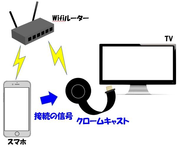 Chromecastにキャストする場合のイメージ