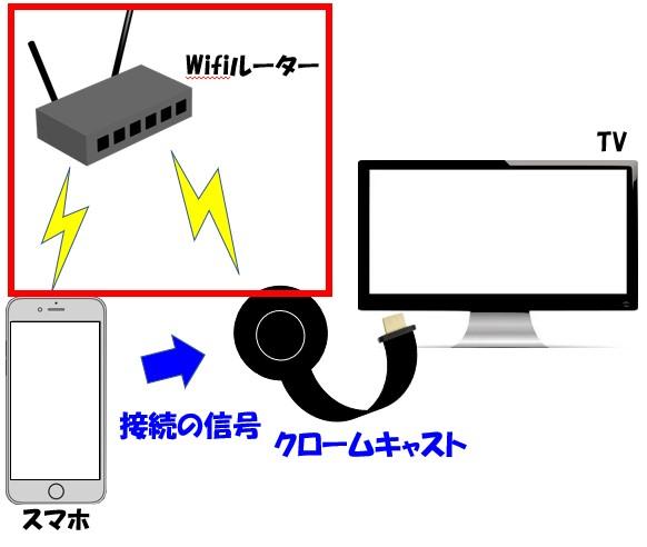 Chromecastとスマホは、同じWifiルーターのネット環境に接続されている