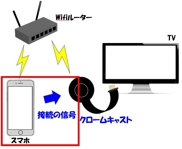 スマホとChromecastを再接続するイメージ