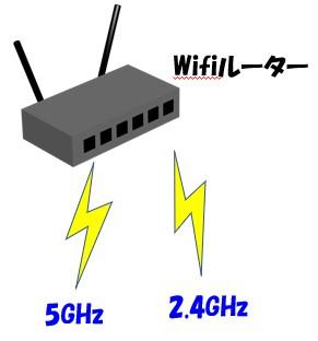 Wifiルーターは5GHzと2.4GHzの電波を出している