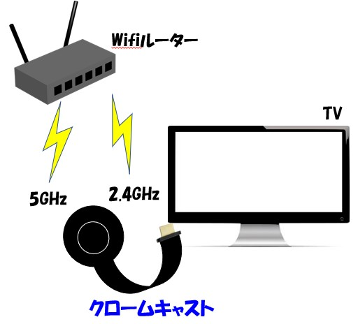 Chromecastの第3世代が5GHzと2.4GHzの電波を受信するイメージ