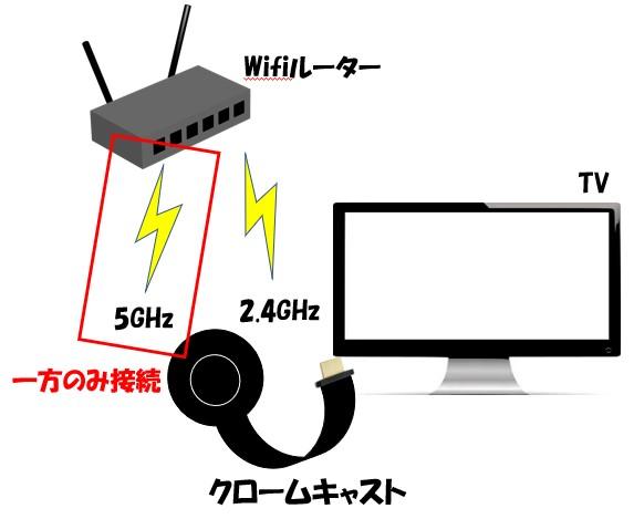 Chromecastは5GHzと2.4GHzのどちらかを選択して受信する