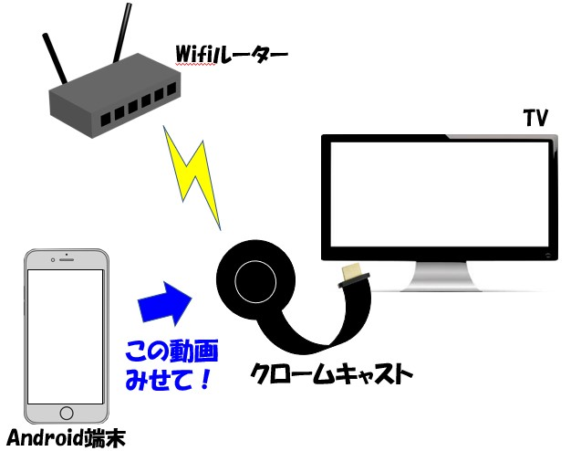 クロームキャストを使って、Android端末をテレビに接続するイメージ