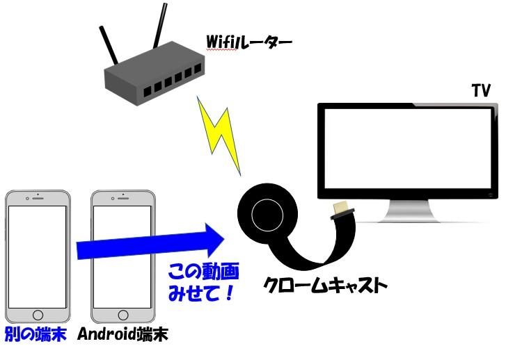 他の端末からクロームキャストに接続するイメージ