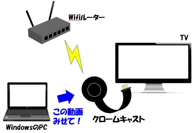 クロームキャストを使って、PCをテレビに接続するイメージ
