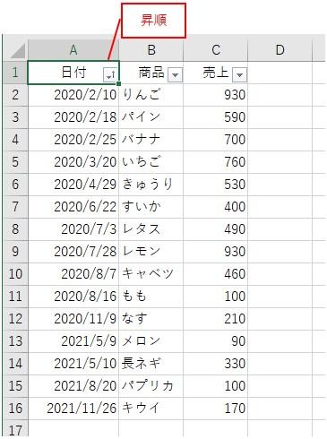 オートフィルタで日付を昇順に並べ替えた結果