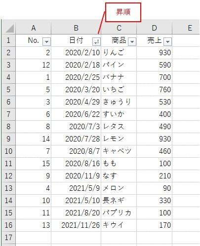 日付を昇順に並べ替えた結果