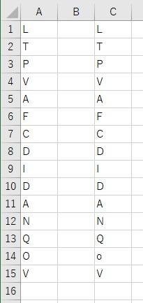 1つだけ違う文字列を入力した表