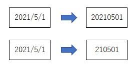 日付を数値に変換するイメージ