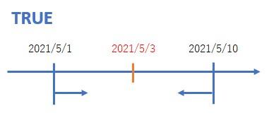 ANDを使って日付を比較したイメージ