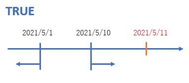 ORを使って日付を比較したイメージ