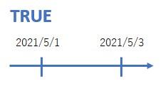 日付を<を使って比較したイメージ