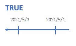 日付を>を使って比較したイメージ