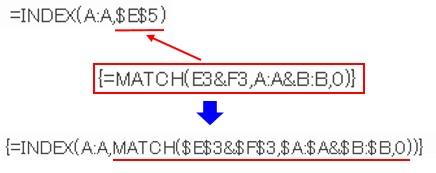 INDEX関数とMATCH関数を組み合わせるイメージ