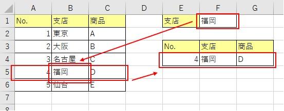 検索値を変更して福岡を検索した結果