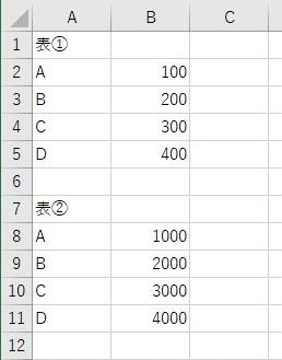 表を2つ用意