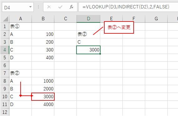 VLOOKUP関数とINDIRECT関数で表の値を検索した結果