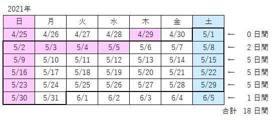 カレンダーで2021/5/1から2021//5/31までの営業日数を確認する