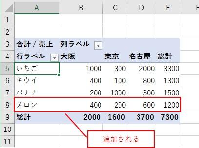 ピボットテーブルに追加したデータが反映される