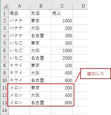 ピボットテーブルの元データにデータを追加する
