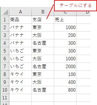 テーブルに変換する表を用意