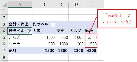 ピボットテーブルの行の値を1400以上でフィルターした結果