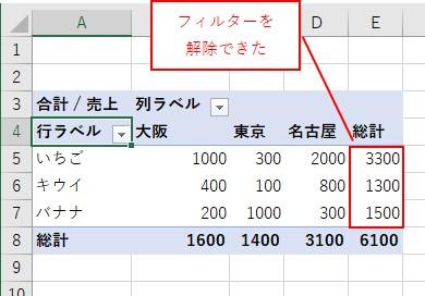 ピボットテーブルで行の値のフィルターを解除した結果