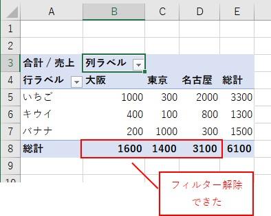 ピボットテーブルで列の値のフィルターを解除した結果