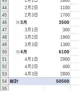 ピボットテーブルの日付で年、月、日でグループ化される4
