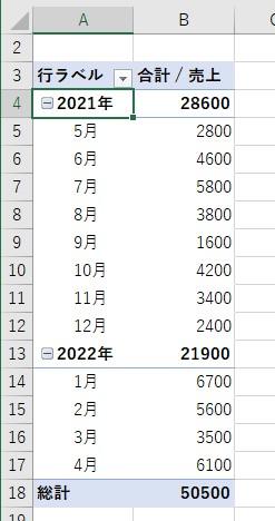 ピボットテーブルの日付を年と月でグループ化できる