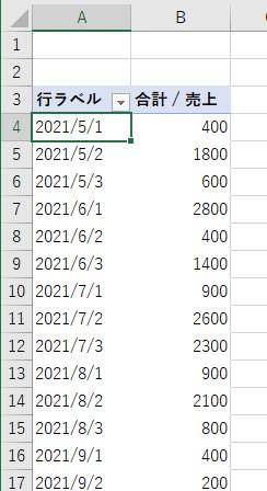 ピボットテーブルの日付のグループ化を解除した結果1