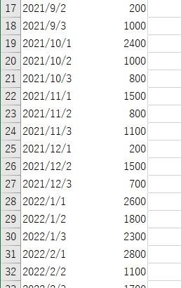 ピボットテーブルの日付のグループ化を解除した結果2