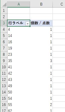 各点数の個数を表示するピボットテーブルが作成される1