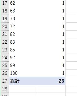 各点数の個数を表示するピボットテーブルが作成される2