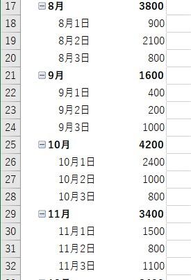 ピボットテーブルの日付で年、月、日でグループ化される2