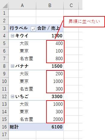 ピボットテーブルの行で2項目目の値を昇順に並び替えたい