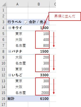 ピボットテーブルの行で2項目目の値を昇順にできた