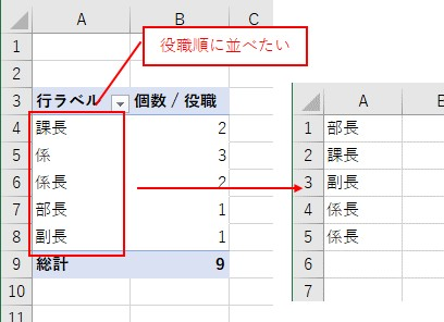 ピボットテーブルを任意の順番で並び替えたい