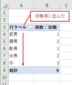 ピボットテーブルの行がユーザー設定リストで設定した順番に並ぶ