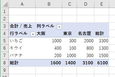 ピボットテーブルで縦横一覧表を作成