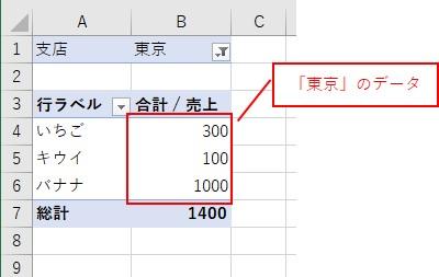 ピボットテーブルに東京のデータが表示される