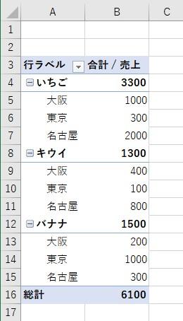 ピボットテーブルで一覧表を作成
