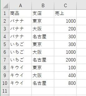 クロス集計表の元データ