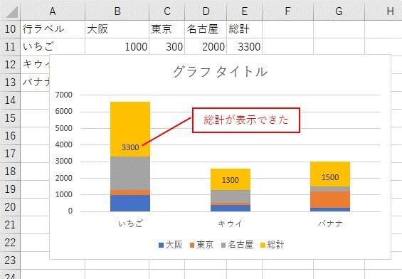 グラフに総計を表示できた